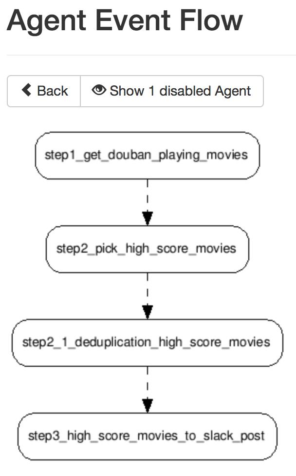Huginn实现自动通过slack推送豆瓣高分电影